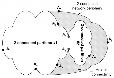 Illustration of example boundary nodes in a network