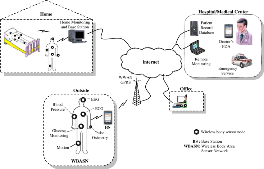 General system architecture of a wireless body area sensor