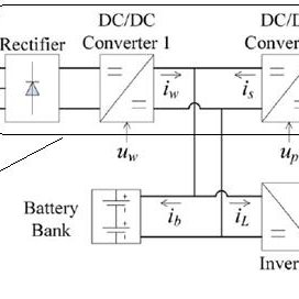 (PDF) Photovoltaic Wind-Turbine Battery Hybrid System