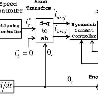 (PDF) A self-tuning PI controller for the speed control of