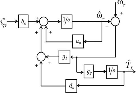 Block diagram of load torque estimator for IPMSM drives