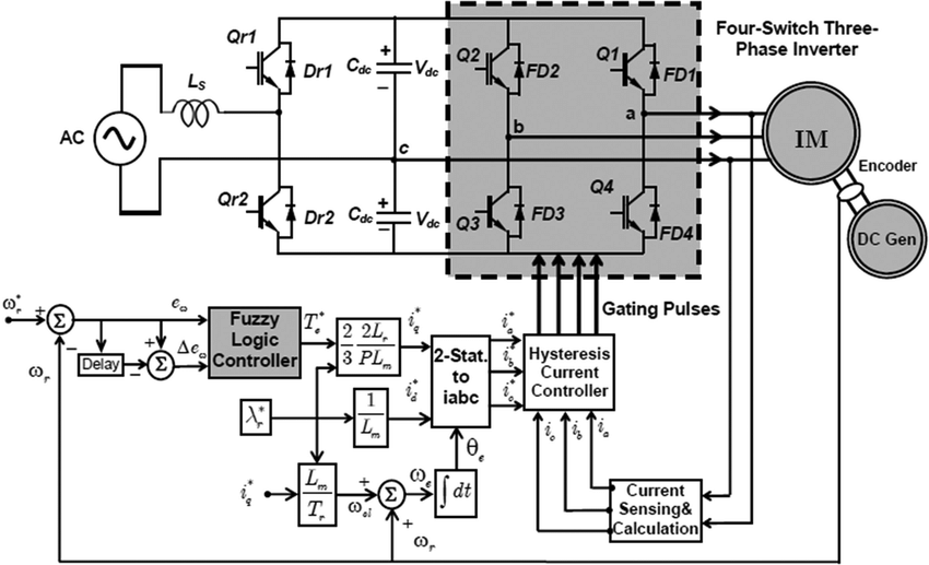 Block diagram of the proposed FLC-based IFOC scheme of the