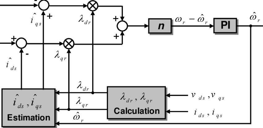 shows a block diagram of the stator current-based MRAS