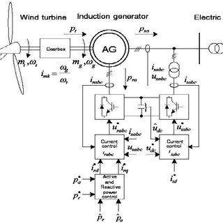 (PDF) Variable Speed of the Wind Turbine Generator with