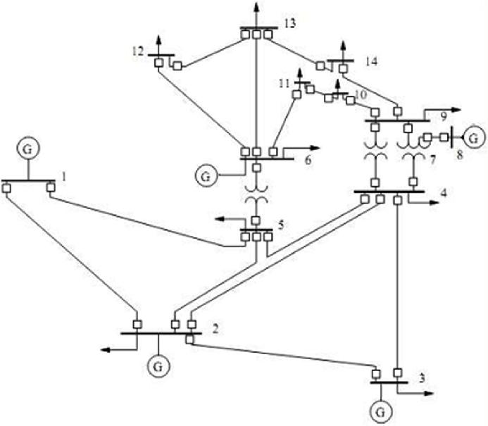 Single line diagram of the IEEE 14-bus system in the