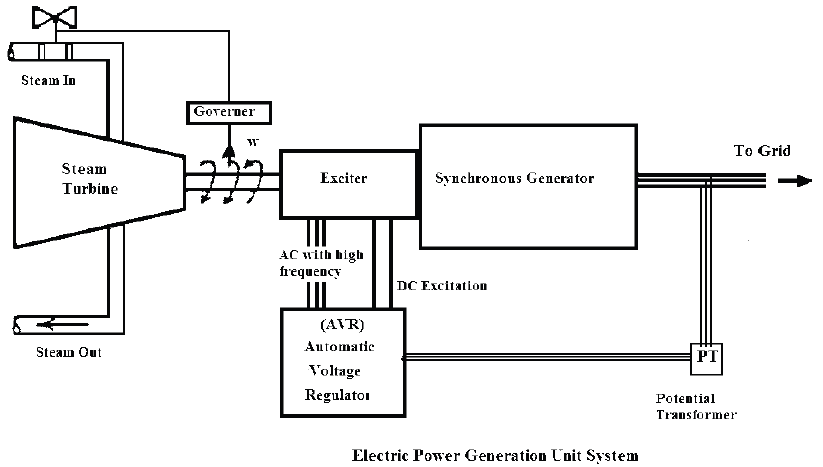 Block diagram of the electric power generation unit system