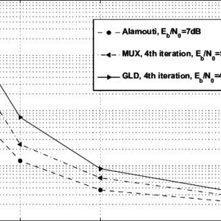 Overlay Pilot scheme: BER after five receiver iterations