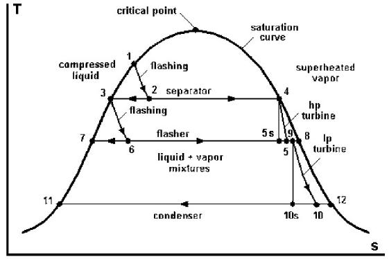 Temperature-Entropy diagram of a double flash power plant