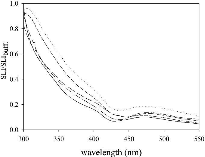 The RLS spectrum of TMPyP (1.67×10-6 M) in aqueous
