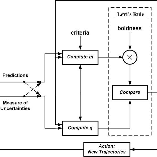 Block diagram of exploration using mobile sensors based on