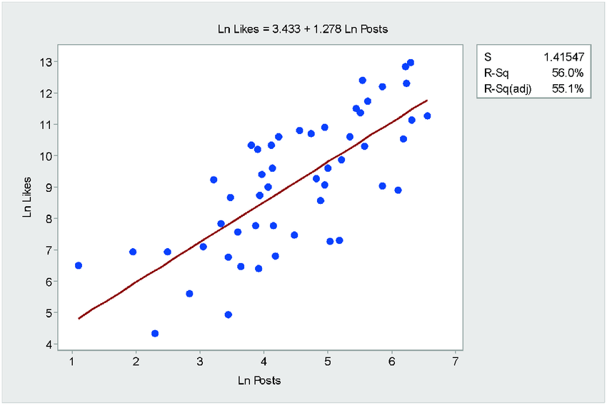 MGE13 Linear Regression Ln Scatterplot With Linear