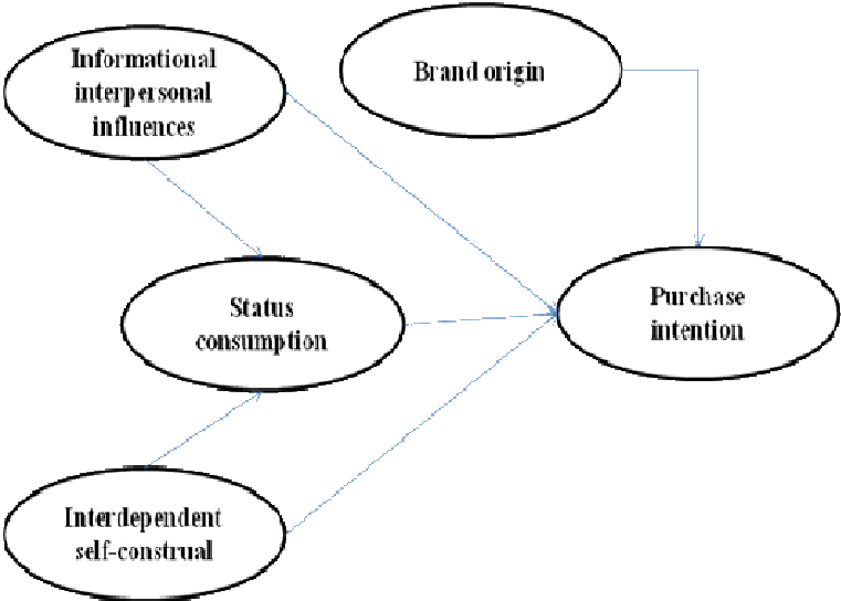 Research conceptual framework Methodology Sample and data