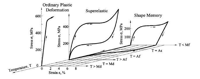 Three-dimensional stress-strain temperature diagram