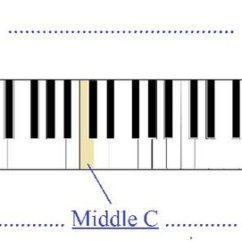 88 Key Piano Keyboard Diagram 2003 Harley Road King Wiring Standard Including The Associated Notes