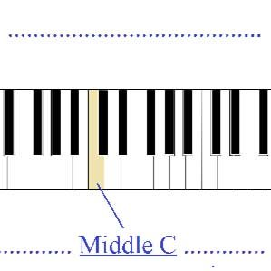 88 key piano keyboard diagram old ruud heat pump wiring standard including the associated notes