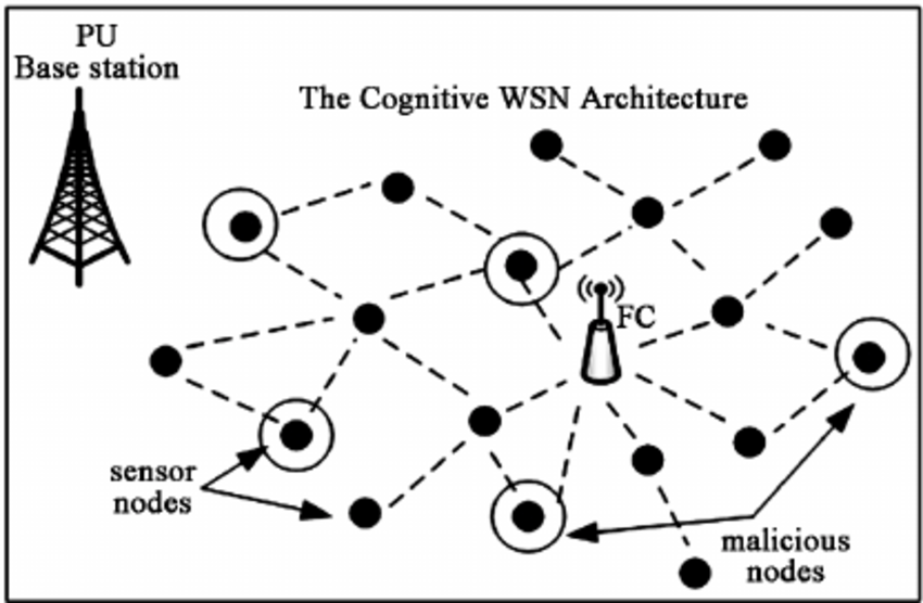 A typical distributed cognitive wireless sensor network
