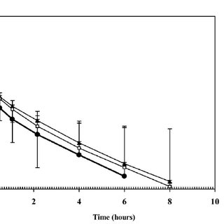 (PDF) Comparative Pharmacokinetics and Bioavailability of