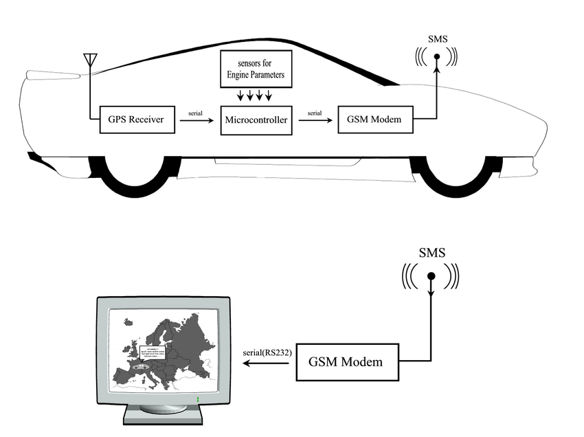 The system architecture: GPS tracking and GSM modules