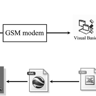 (PDF) Hybrid GPS-GSM localization of automobile tracking