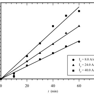 The conductivity evolution depending of coagulant doses in