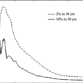 (PDF) Seismic design factors for RC special moment
