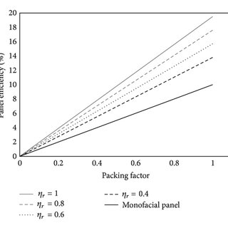 (PDF) Characterization of a Bifacial Photovoltaic Panel