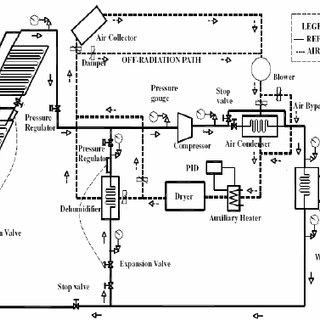 (PDF) Survey of hybrid solar heat pump drying systems