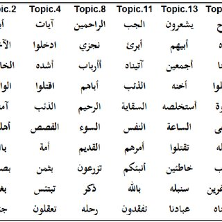 (PDF) Extracting Topics from the Holy Quran Using