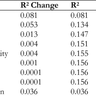 Regression analysis of PMT variables as predictors of