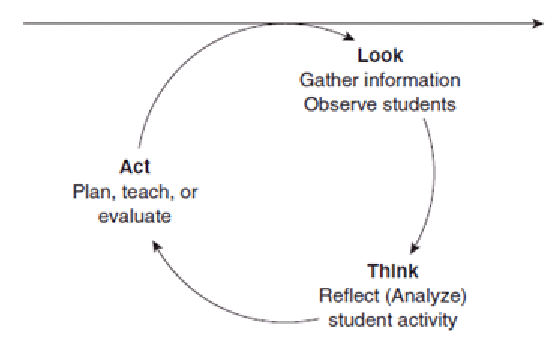 Action research cycle. Source: Stringer et al. (2010