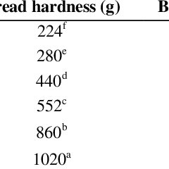 Cost of each component of the raw materials for