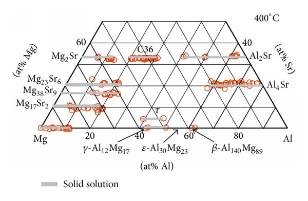 Homogeneity ranges of the solid solutions in the ternary