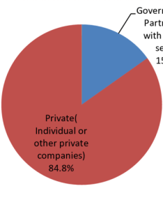 Pie chart of companies  ownership also download scientific diagram rh researchgate
