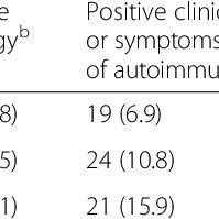 (PDF) Utility of autoimmune serology testing in the