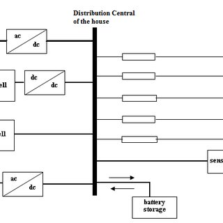 Proposed block diagram of a microwave oven for DC supply