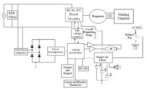 Block diagram of a microwave oven   Download Scientific