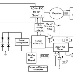 7 Block diagram of a microwave oven   Download Scientific