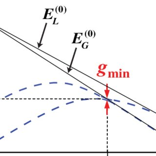 A square-well potential with the Siegert condition of out