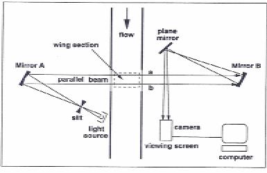 Schematic Diagram of Schlieren Photography Apparatus