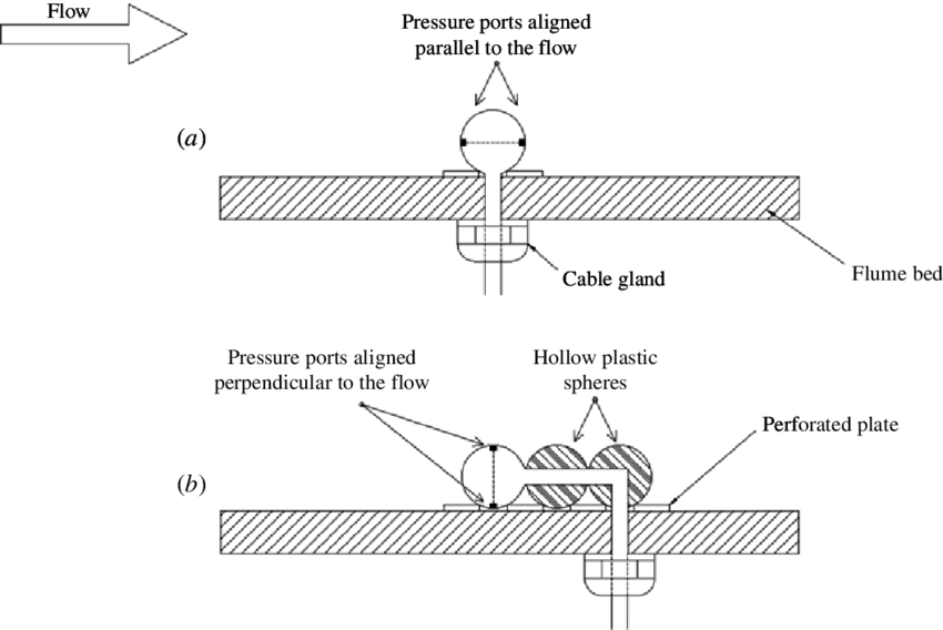 Schematic to show (a) the drag and (b) the lift
