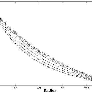 Comparison for dimensionless temperature variation for β=0