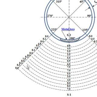 (PDF) Assessment of corrosion damage acceptance criteria