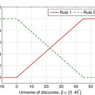 (PDF) Robust-Optimal Fuzzy Model-Based Control of Flexible