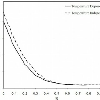 (PDF) Nonlinear transient heat transfer and thermoelastic