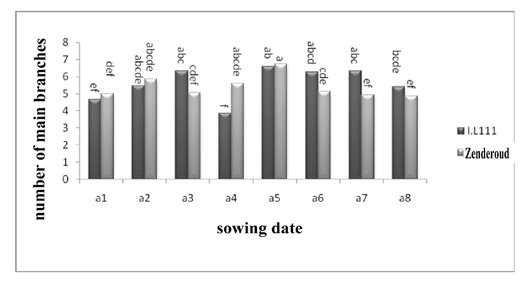 Reciprocal effect of sowing date of cultivar on number of