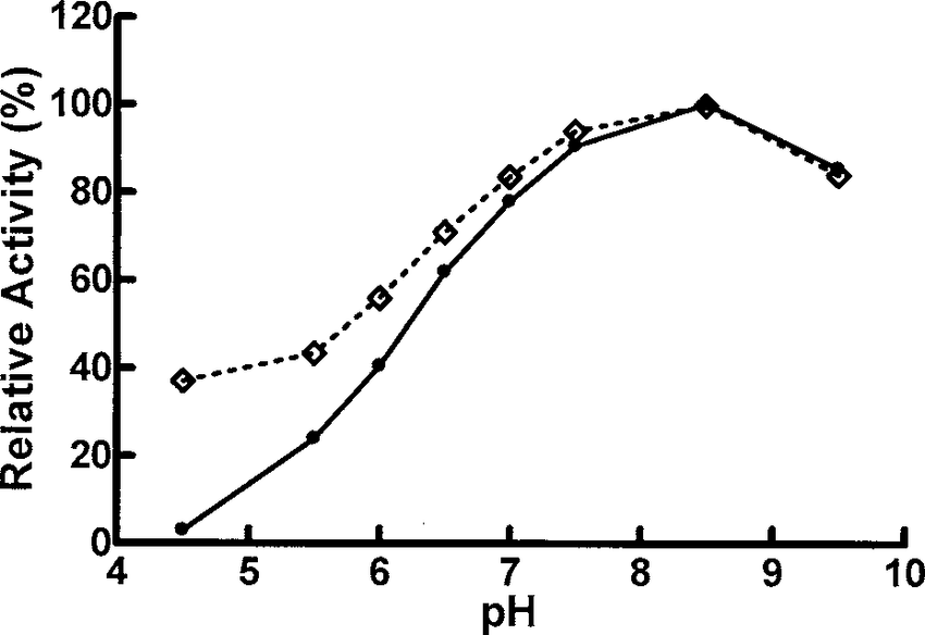 Effect of pH on the activity of () soluble and