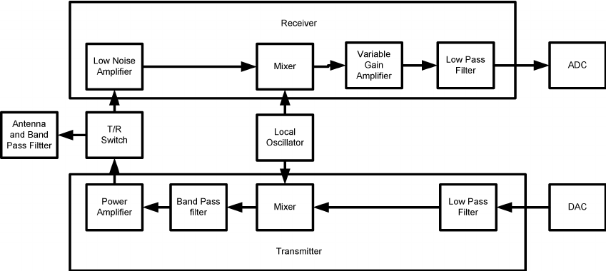 Block diagram of analog front-end of a typical wireless
