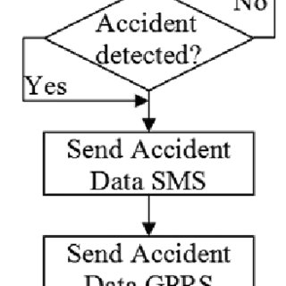 (PDF) Low Cost GPS/IMU Integrated Accident Detection and