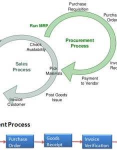 Procurement process from material requirement planning mrp to sales order flowchart suggested by sap also rh researchgate