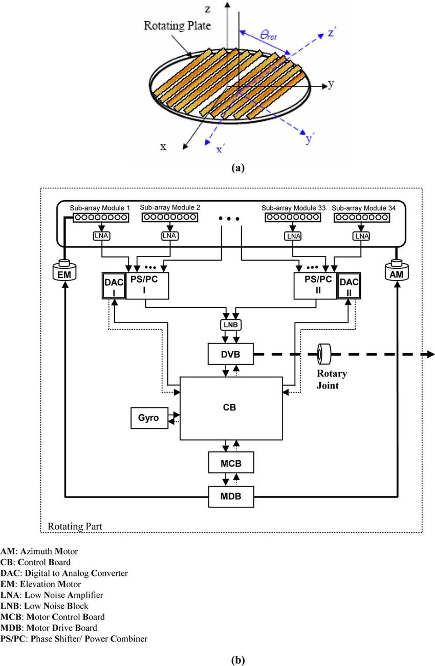 medium resolution of block diagram of the stair phased array antenna system a phased array antenna
